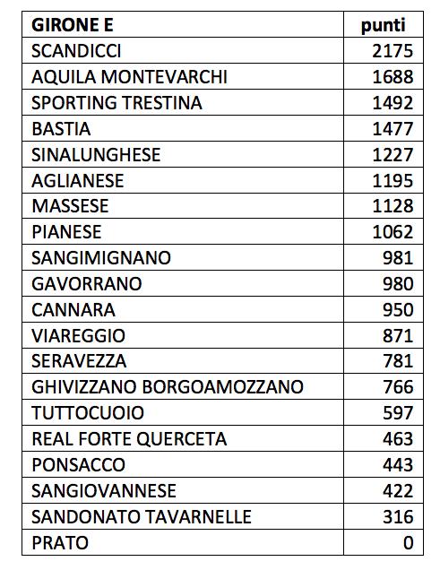 Serie D Girone E Giovani D Valore Ecco La Classifica Aggiornata Dettaglio News Umbria
